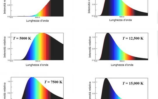 Spettri di corpo nero per diversi valori della temperatura efficace: la legge di Wien all'opera.