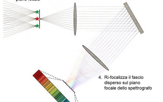 Schema generale di uno spettrografo. Fonte: Capaccioli.