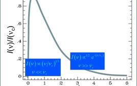 Spettro di sincrotrone in relazione alla frequenza caratteristica.