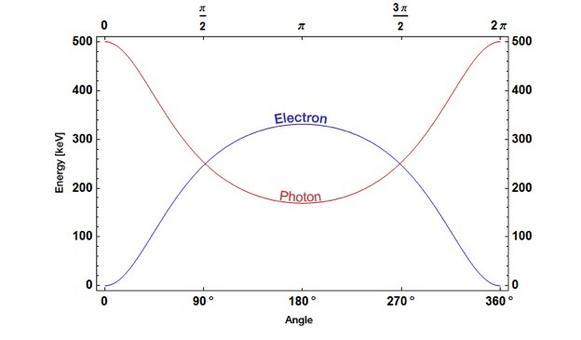Energia di un fotone (inzialmente a 500 keV) e di un elettrone dopo lo scattering Compton, in funzione dell'angolo. Fonte: Wikipedia.