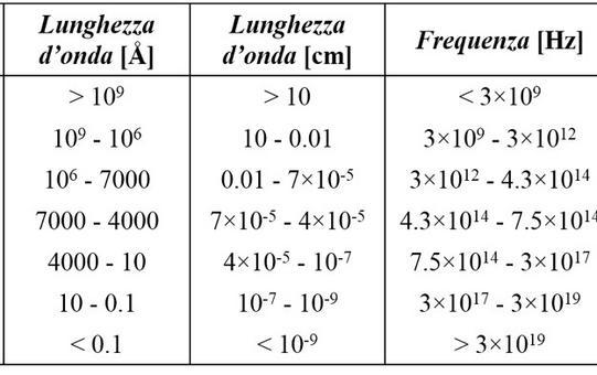 Sintensi delle proprietà della radiazione luminosa in differenti bande dello spettro. Fonte: M. Capaccioli.
