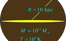 Schema del modello semplificato di Galassia discusso nell'esercizio proposto. Fonte: M. Capaccioli.