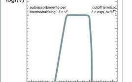 Spettro di bremsstrahlung di una sorgente in un mezzo otticamente spesso.