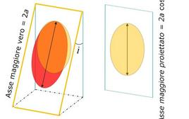 Caso in cui il grand'asse dell'orbita vera è perpendicolare all'intersezione del piano orbitale con quello tangente alla sfera celeste (linea dei nodi). Fonte: M. Capaccioli.