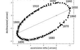 Osservazioni della binaria visuale 70 Ophiuchi con periodo di 88.38 anni. Il succedersi del tempo (decenni indicati in figura) palesa l'effetto (proiettato) della legge delle aree. Fonte: adattata da Eggenberger et al, 2008, A&A, 492, 631.