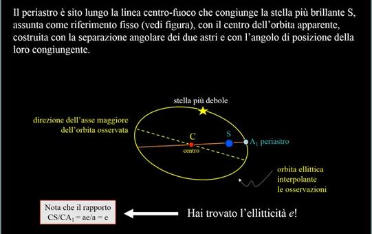 In questo passaggio si trova l'eccentricità e dell'orbita. Fonte: M. Capaccioli.