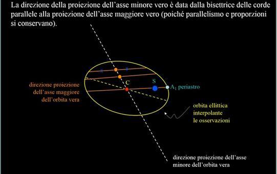 Fonte: M. Capaccioli