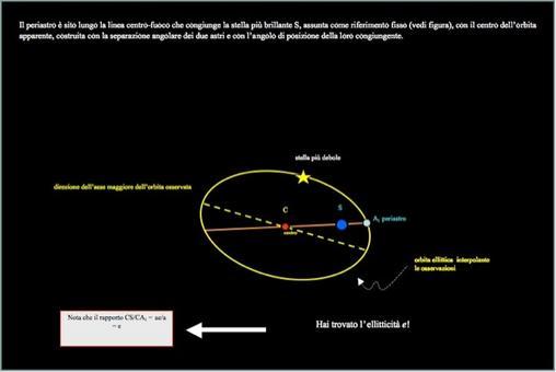Misura della ellitticità dalla deproiezione dell'orbita. Fonte: M. Capaccioli.