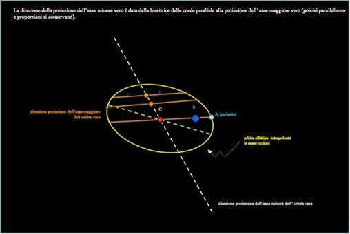 Misura dell'asse minore. Fonte: M. Capaccioli.