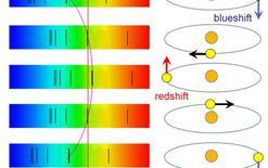 Rappresentazione dell'oscillazione delle righe spettrali di un astro in un sistema binario spettroscopico. Fonte: M. Capaccioli.