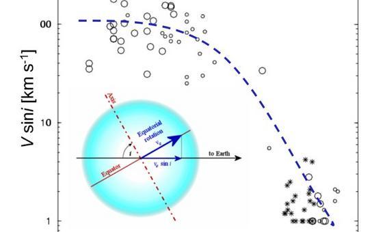 Limite inferiore per la velocità equatoriale per stelle giganti. i è l'angolo fra l'asse di rotazione e la linea di vista. Domanda: perché si usa la quantità seni?