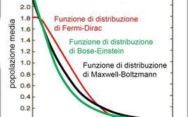 Confronto fra la distribuzione di Bose-Enstein e le distribuzioni di Maxwell-Boltzmann e Fermi-Dirac. Fonte: M. Capaccioli.