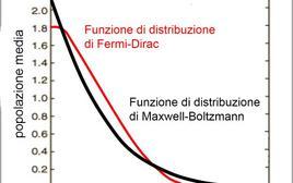 Confronto fra la distribuzione di Fermi-Dirac e la distribuzione di Maxwell-Boltzmann. Fonte: M. Capaccioli.