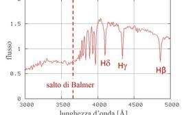 Spettro di una stella di tipo G. Si distingue la serie di Balmer a partire da Hβ, oltre alla banda G (cos'è?). E' altresì evidente il brusco calo di intensità in corrispondenza della testa della serie di Balmer. Fonte: adattata da M. Richmond.