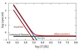 Contributi all'opacità cumulativa. Si noti la forte dipendenza dalla temperatura dei processi bound-free e free-free, e viceversa l'indipendenza dello scattering di Thomson, che diventa dominante ad alte temperature. Fonte: M. Capaccioli