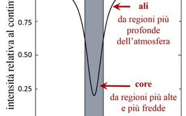Struttura di una generica riga di assorbimento. Fonte: adattata da M. Capaccioli.