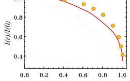 Profilo di luminosità relativa in funzione del raggio normalizzato (limb darkening). Fonte: Wikipedia.