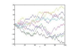 """Esempio di otto """"random walks"""" in una dimensione. Il grafico mostra la posizione corrente sulla (asse verticale) in funzione del tempo (asse orizzontale). Fonte: Wikipedia"""