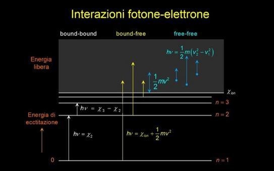 Livelli energetici degli elettroni ed interazioni elettrone-fotone. Fonte: M. Capaccioli.