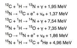Le reazioni del ciclo carbonio-azoto. Fonte: M. Capaccioli.