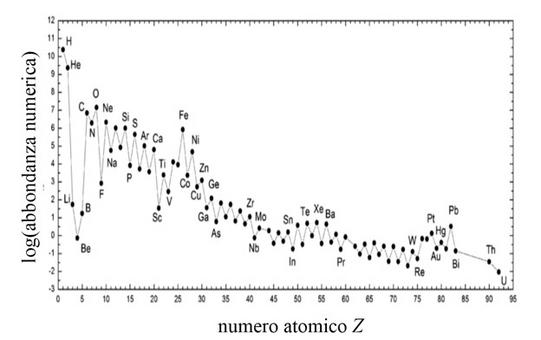Variazione dell'abbondanza numerica degli elementi in funzione del numero atomico. Fonte: M. Capaccioli.