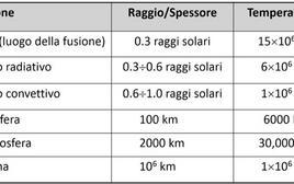 Tabella sintetica sui maggiori reazioni di fusione nucleare. Fonte: M. Capaccioli.