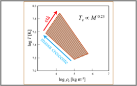 Diagramma temperatura – densità. Fonte: M. Capaccioli.