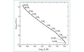 Diagramma luminosità-temperatra per le stelle in Sequenza Principale. Fonte: M. Capaccioli.