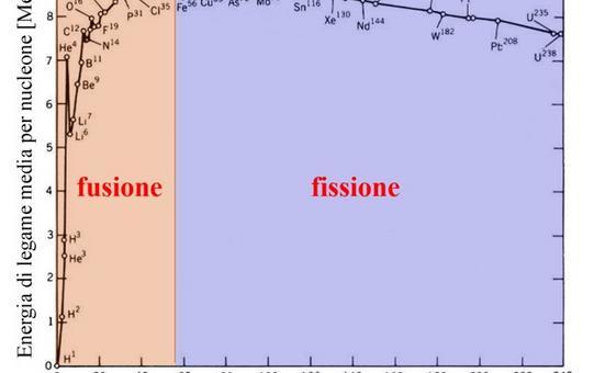 Energia di legame Q per nucleone in funzione del numero di nucleoni nel nucleo. Fonte: M. Capaccioli.