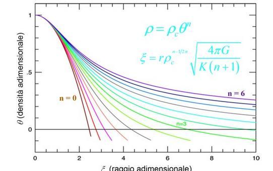 Soluzioni per indice politropico che varia fra 0 e 6 in passi di 0.5. Fonte: Cocoubed.