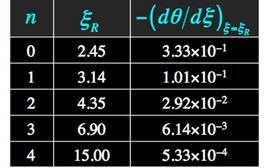 Valori numeri delle soluzioni politropiche al raggio R, per diversi valori dell'indice. Fonte: M. Capaccioli.