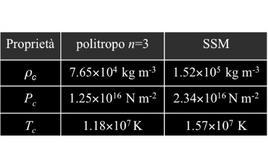 Valori numerici centrali per la soluzione politropica n=3. Fonte: M. Capaccioli.