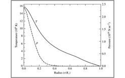 Profili radiali di temperatura e pressione del Sole. Fonte: M. Capaccioli.