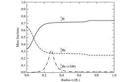 Distribuzione delle abbondanze (in massa) degli elementi chimici principali all'interno del Sole.  Fonte: Capaccioli
