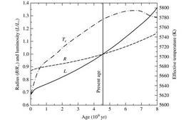 Variazioni di luminosità, temperatura e raggio in funzione dell'età stellare. Fonte: M. Capaccioli.