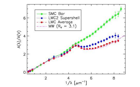 Curve di estinzione medie fra UV ed NIR per la Via Lattea e la Grande e la Piccola Nube di Magellano. Fonte: Gordon, K. D. et al. (2003, ApJ, 594, 279).