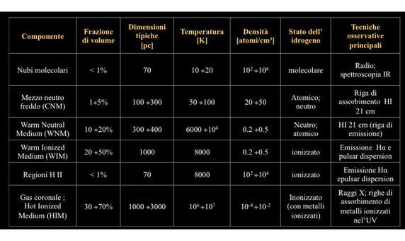 Tabella riassuntiva delle proprietà fisiche delle varie componenti del mezzo interstellare. Fonte: M. Capaccioli