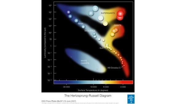 Il diagramma HR, con la posizione delle stelle evolute fuori dalla sequenza principale. Fonte: ESO