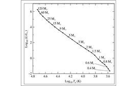 Relazione attesa fra temperatura e luminosità sulla sequenza principale. Fonte: M. Capaccioli.