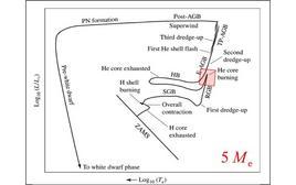 Posizione nel diagramma L-T della fase di accensione dell'ello, per stelle di 5 masse solari.