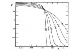 Lo stato di ionizzazione in funzione del raggio. Fonte: M. Capaccioli.