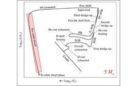 Regione occupata dalle stelle prima della fase di nana bianca nel diagramma HR.  Fonte: M. Capaccioli.