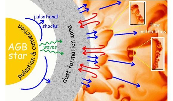 Schema della struttura di una stella AGB. Fonte: Peter Woitke (c) 2006