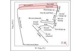 Posizione delle nebulose planetarie nel diagramma HR. Fonte: M. Capaccioli.