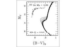 Confronto fra dati osservativi e le isocrone per le età di 8, 10, 12, 14, 16, 18 Gyr. Fonte: M. Capaccioli.