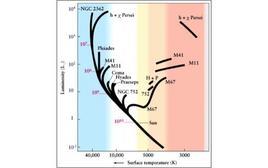 Confronto fra le tracce evolutive delle stelle di diversi sistemi stellari (sia aperti che globulari). Fonte: ESO.