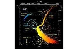 """Posizione delle """"blue straglers"""" nel diagramma H-R. Fonte: ESO."""