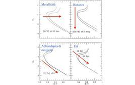 Variazione di metallicità,  distanza e abbondanza di ossigeno in una popolazione stellare coeva.