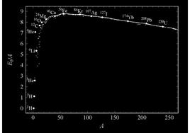 Energia di legame per nucleone in funzione della massa atomica.  Fonte: M. Capaccioli.