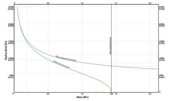 Massa di Chandrasekhar per gas di Fermi relativistico e non relativistico. Fonte: M. Capaccioli.
